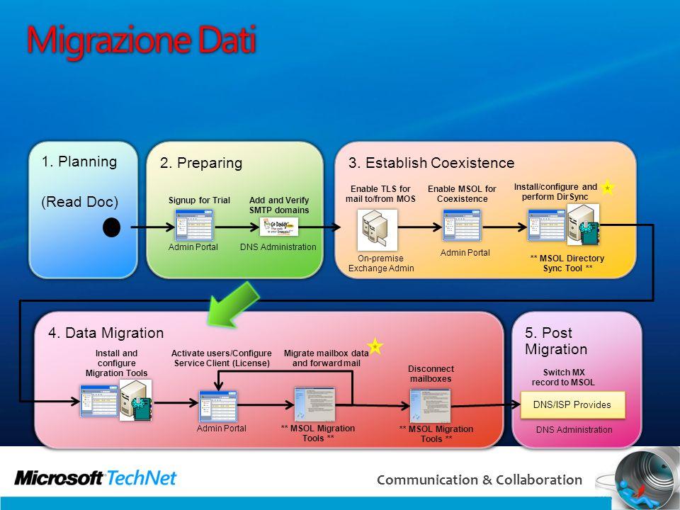 Migrazione Dati 1. Planning (Read Doc) 2. Preparing