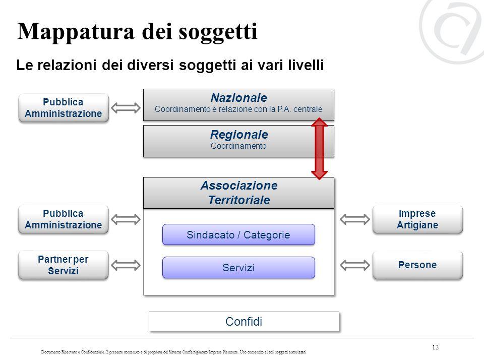 Coordinamento e relazione con la P.A. centrale