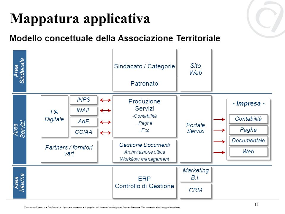 Partners / fornitori vari