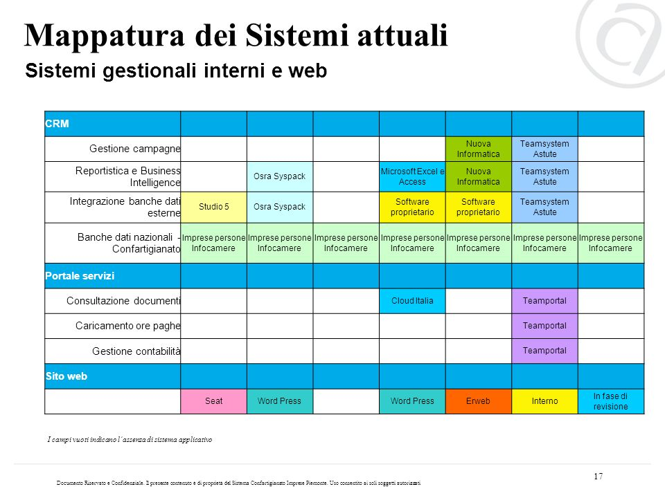 Mappatura dei Sistemi attuali