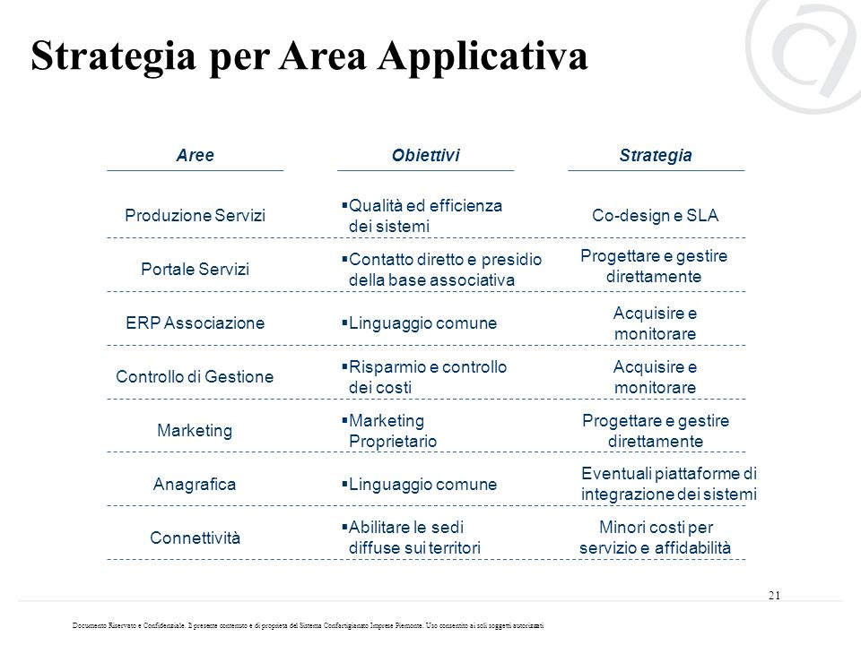 Strategia per Area Applicativa