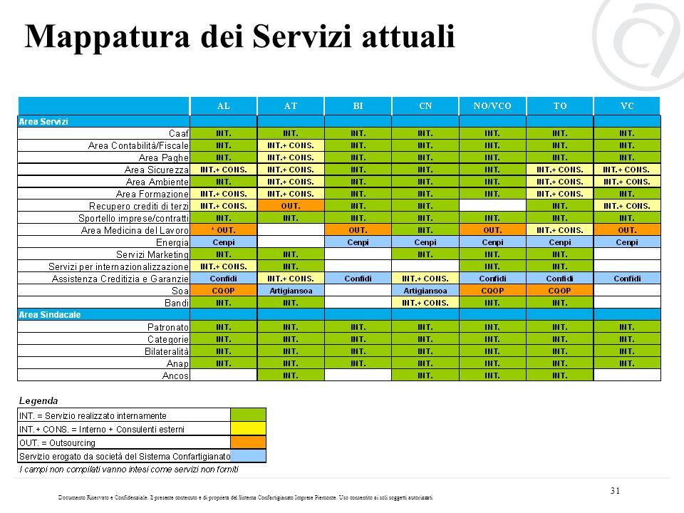 Mappatura dei Servizi attuali
