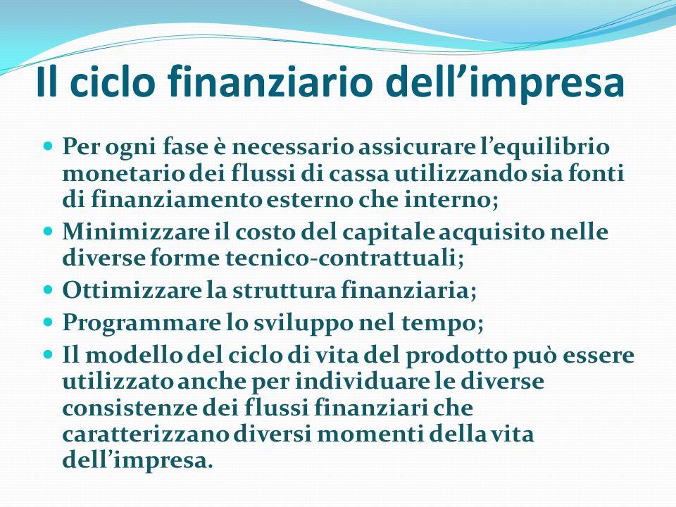 Il ciclo finanziario dell'impresa