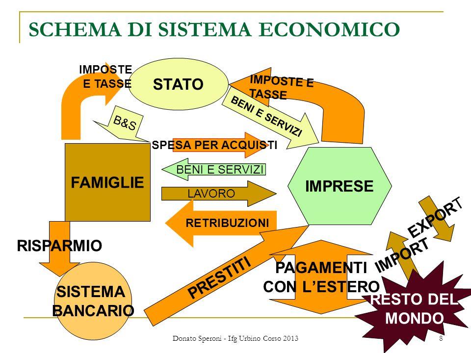 SCHEMA DI SISTEMA ECONOMICO
