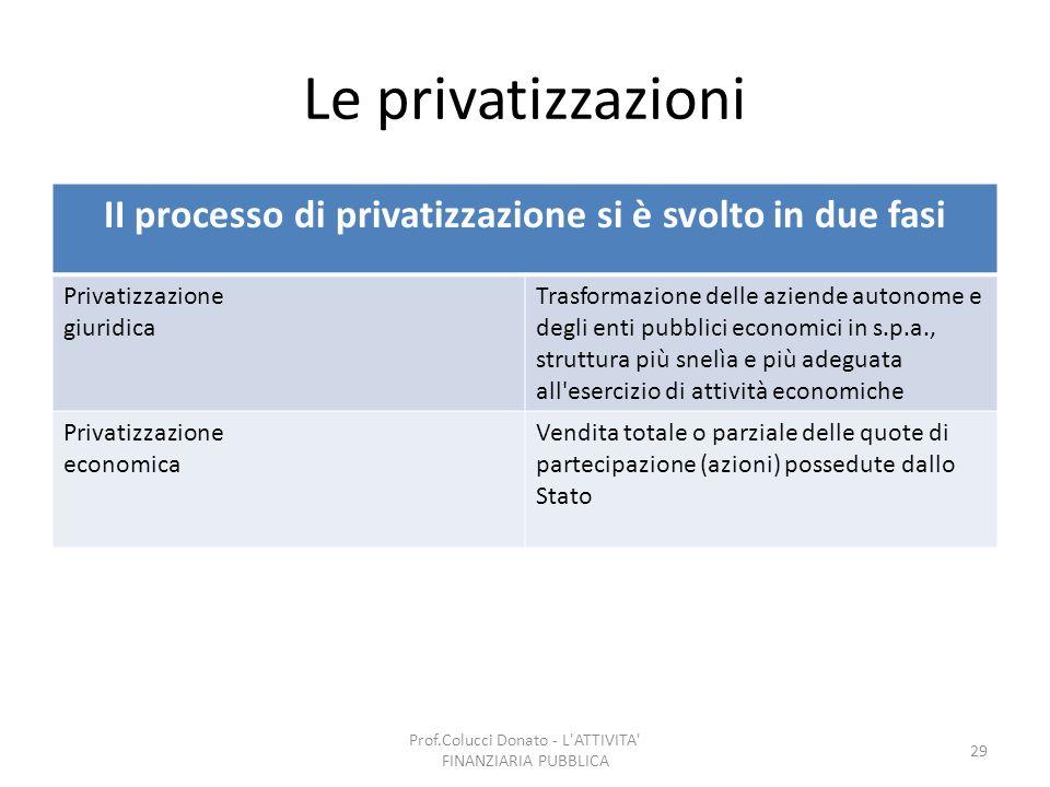 II processo di privatizzazione si è svolto in due fasi