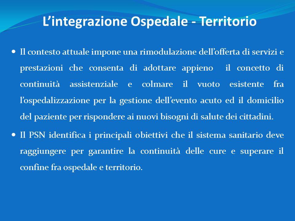 L'integrazione Ospedale - Territorio