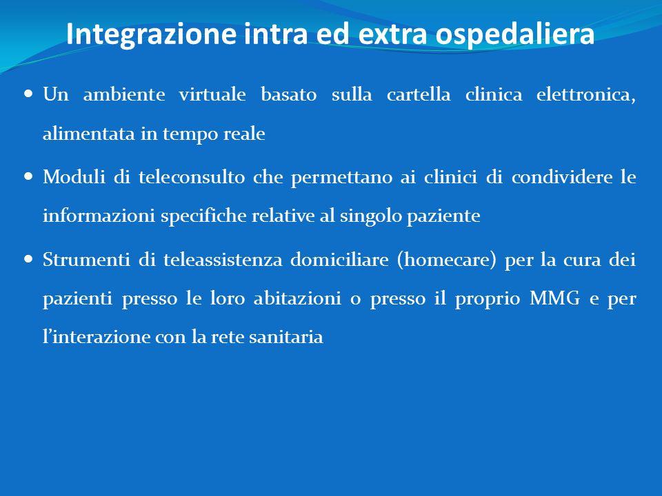 Integrazione intra ed extra ospedaliera
