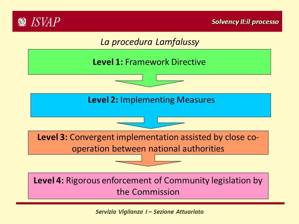 Servizio Vigilanza I – Sezione Attuariato