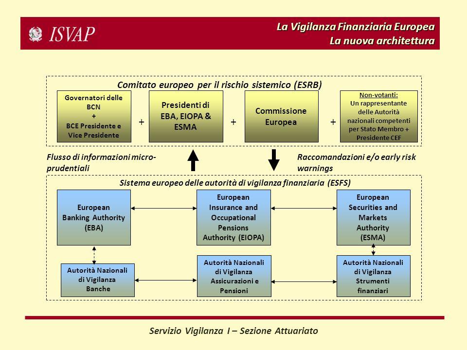 La Vigilanza Finanziaria Europea La nuova architettura