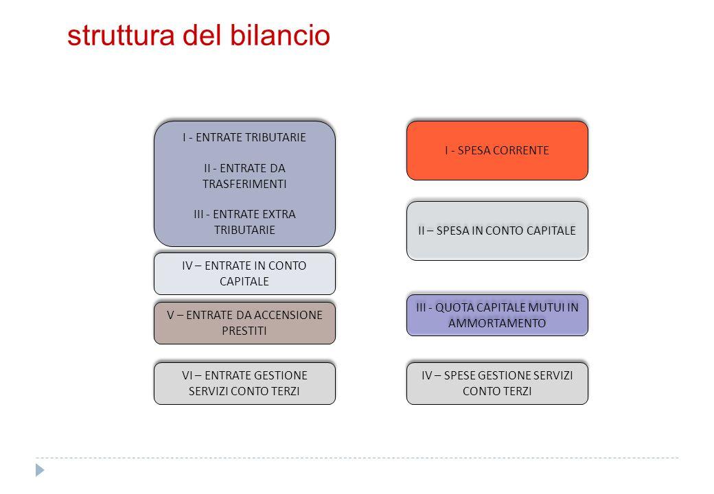 struttura del bilancio – equilibri