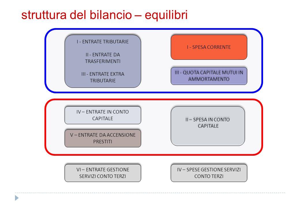 armonizzazione d.lgs. 118/2011 regole contabili uniformi