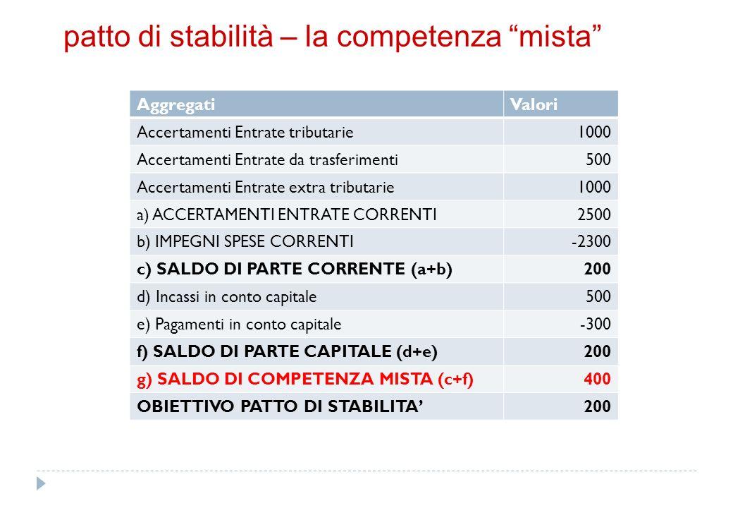 rendiconto della gestione (artt. 228, 229 e 230 TUEL)