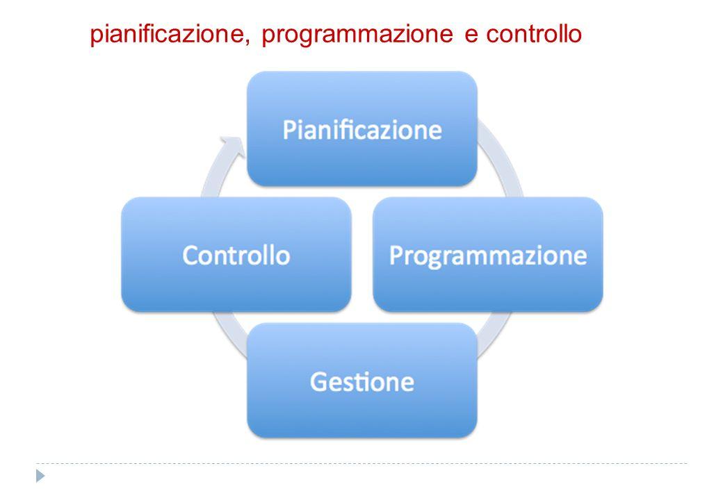 pianificazione Linee Programmatiche di Mandato (art. 46 TUEL)