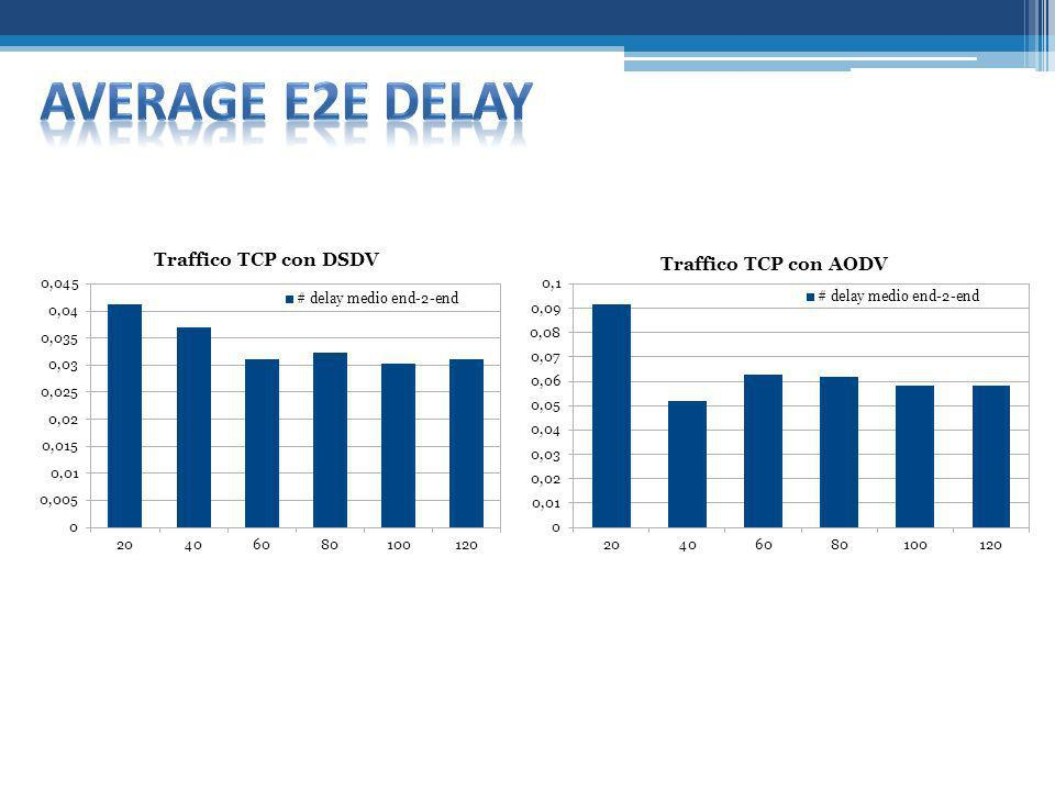 Average e2e delay