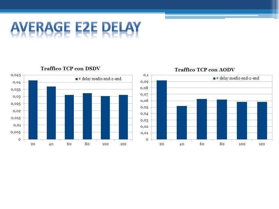 Average e2e delay