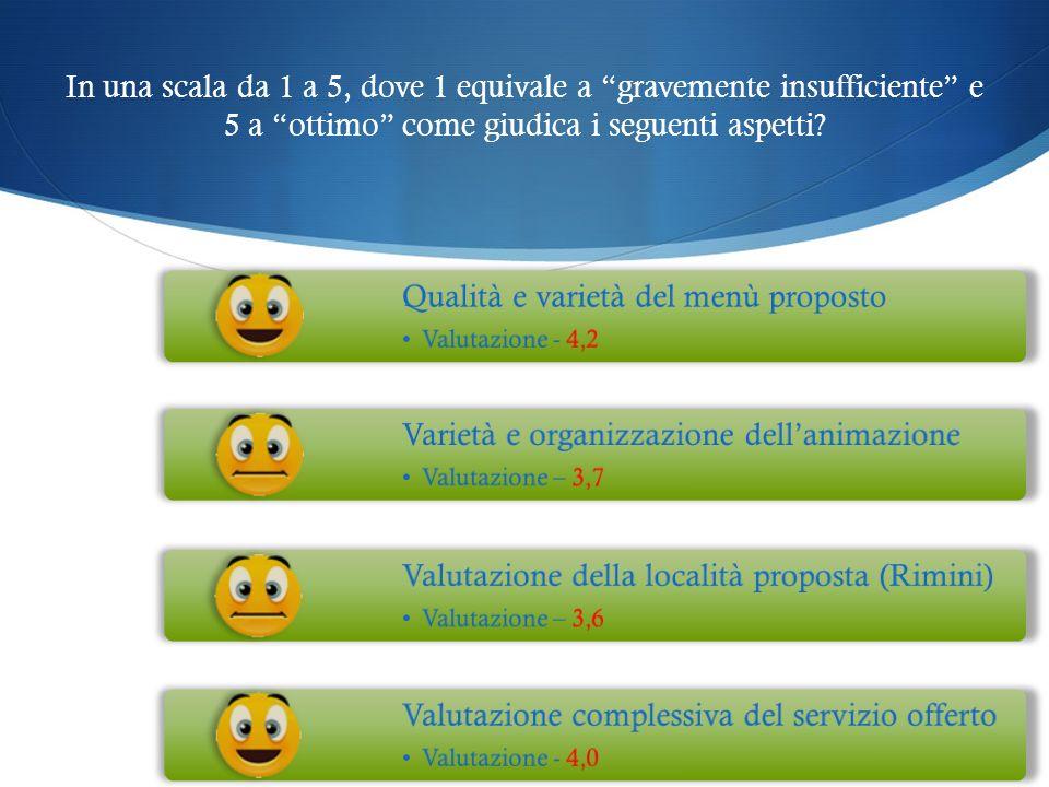 In una scala da 1 a 5, dove 1 equivale a gravemente insufficiente e 5 a ottimo come giudica i seguenti aspetti