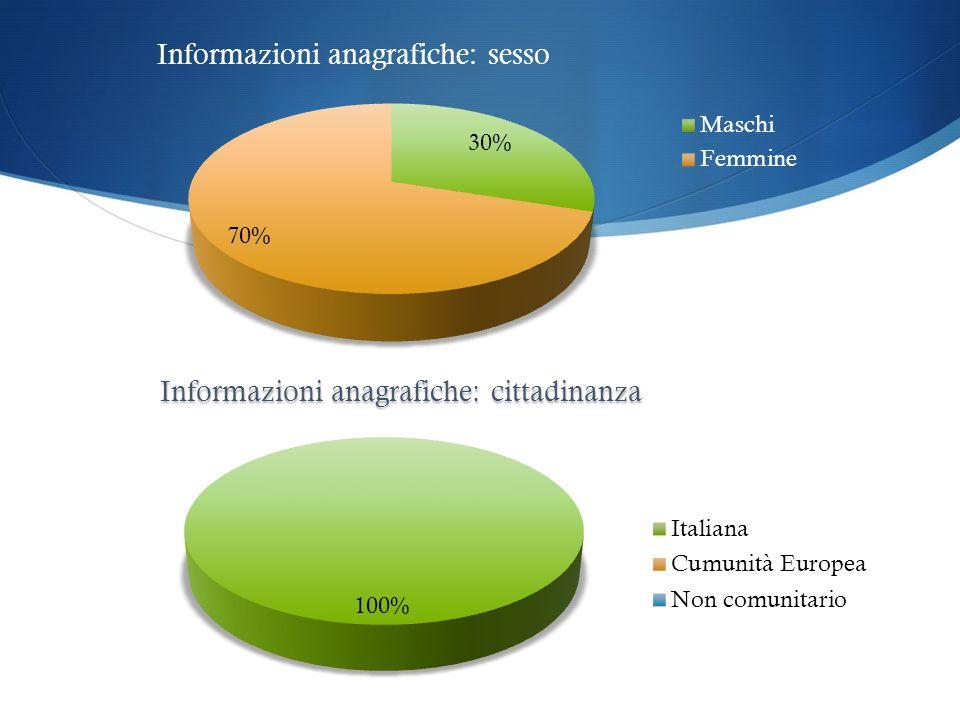 Informazioni anagrafiche: sesso