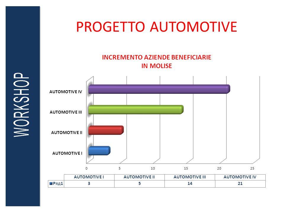 PROGETTO AUTOMOTIVE