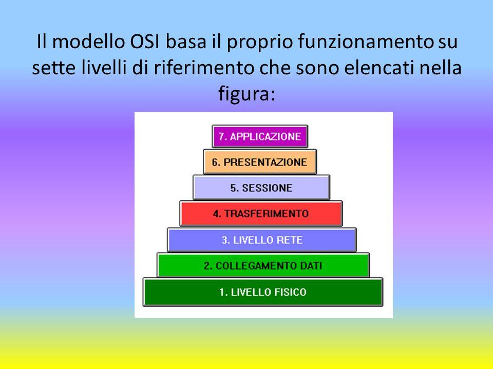 Il modello OSI basa il proprio funzionamento su sette livelli di riferimento che sono elencati nella figura: