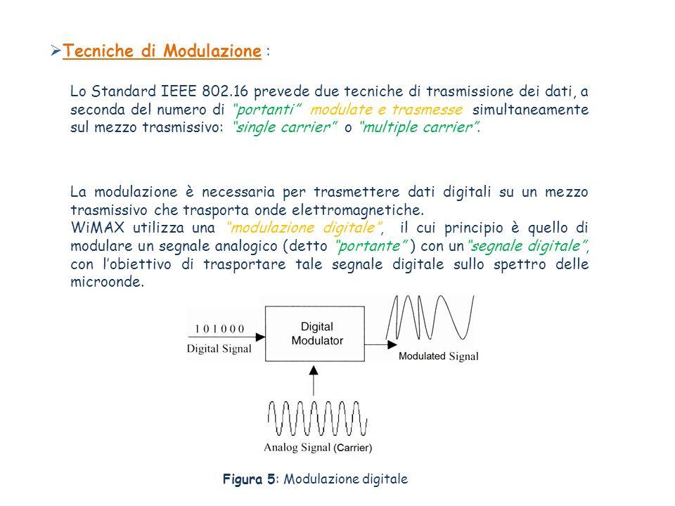 Tecniche di Modulazione :