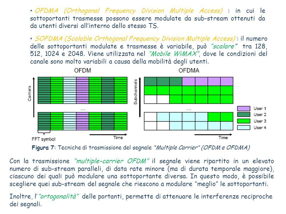 OFDMA (Orthogonal Frequency Division Multiple Access) : in cui le sottoportanti trasmesse possono essere modulate da sub-stream ottenuti da da utenti diversi all'interno dello stesso TS.