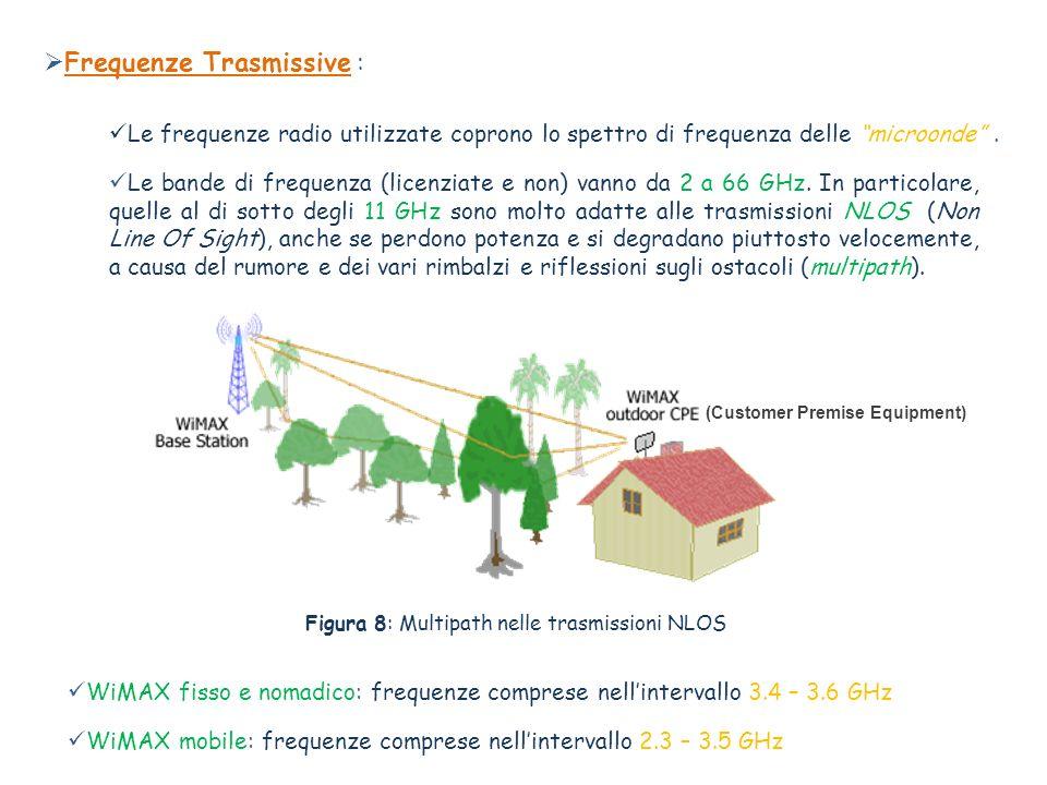Frequenze Trasmissive :