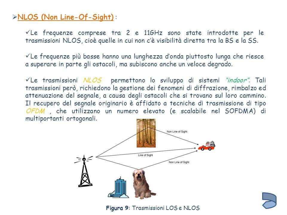 NLOS (Non Line-Of-Sight) :
