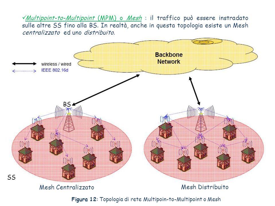 Multipoint-to-Multipoint (MPM) o Mesh : il traffico può essere instradato sulle altre SS fino alla BS. In realtà, anche in questa topologia esiste un Mesh centralizzato ed uno distribuito.