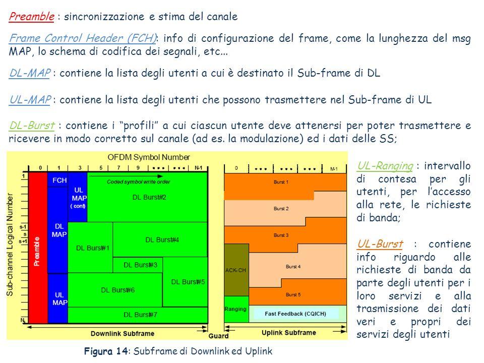 Preamble : sincronizzazione e stima del canale