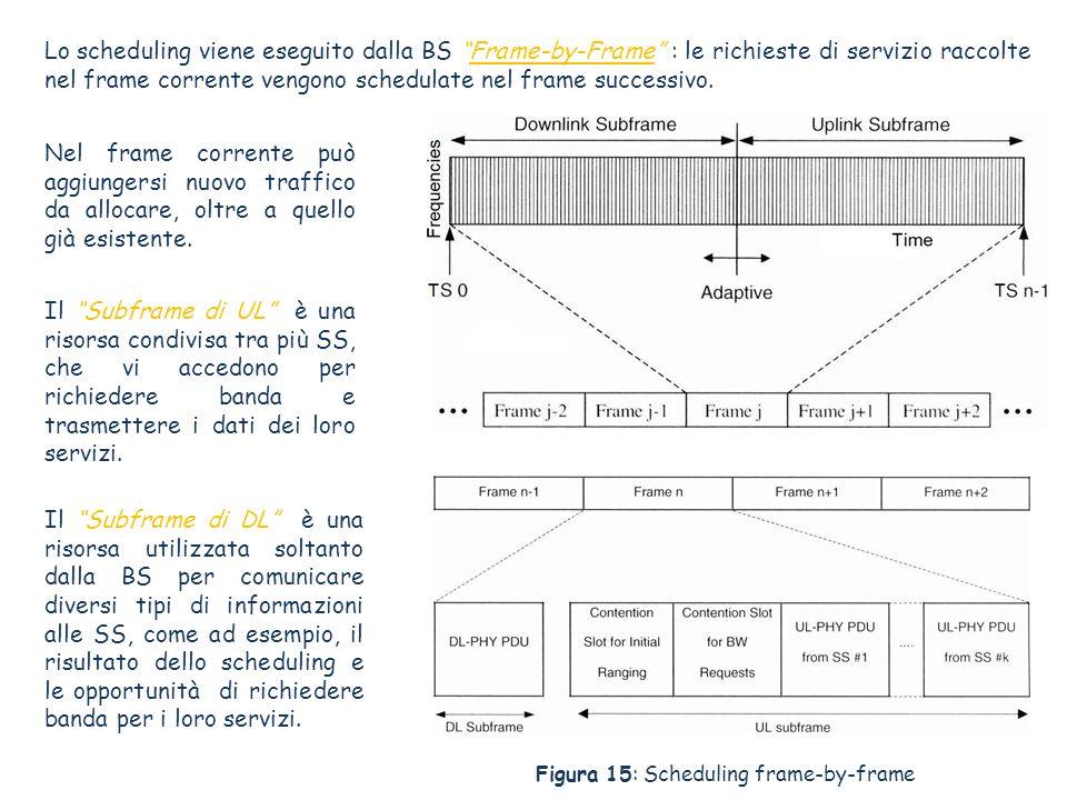 Lo scheduling viene eseguito dalla BS Frame-by-Frame : le richieste di servizio raccolte nel frame corrente vengono schedulate nel frame successivo.