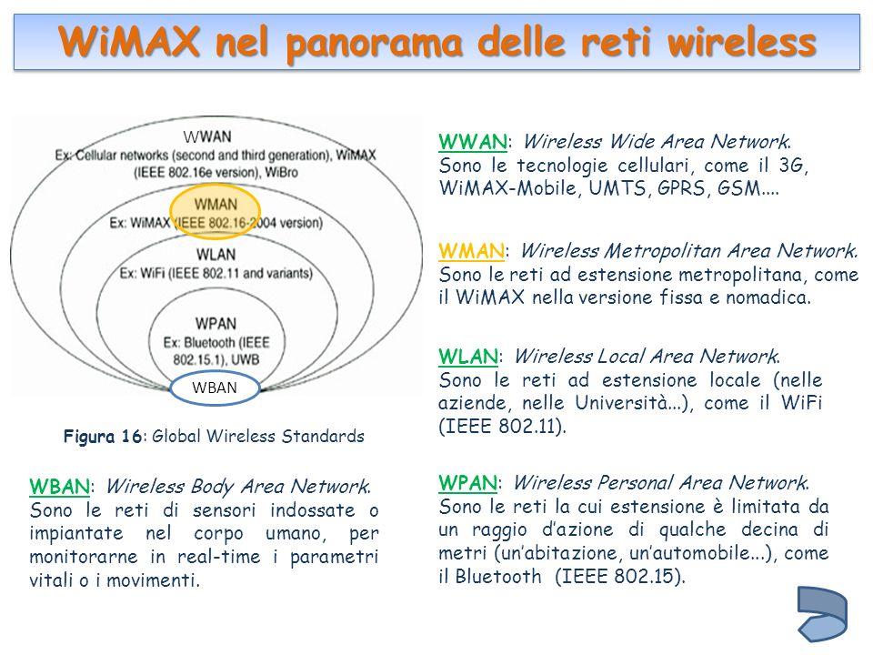 WiMAX nel panorama delle reti wireless