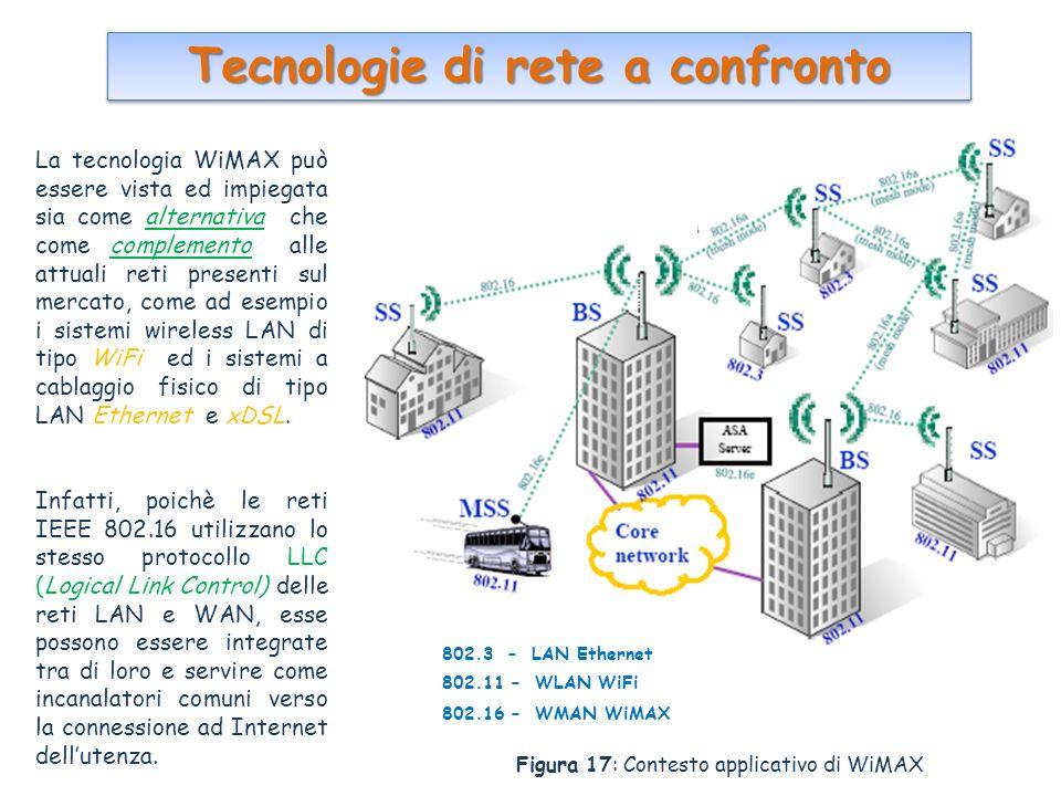 Tecnologie di rete a confronto