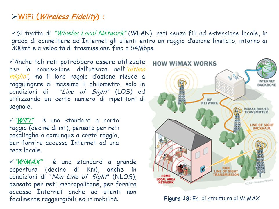WiFi (Wireless Fidelity) :