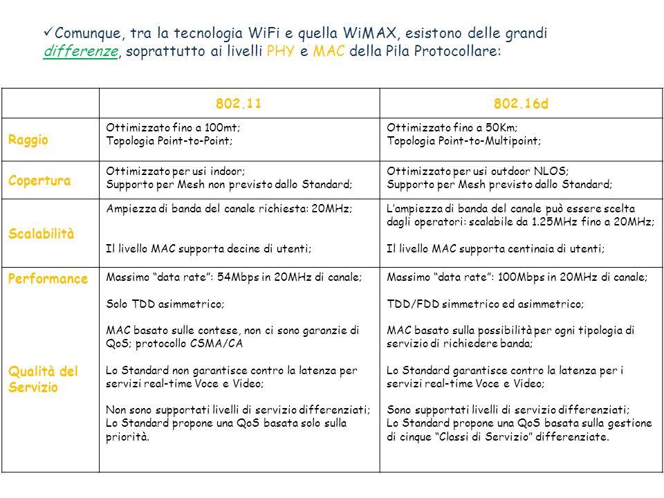 Comunque, tra la tecnologia WiFi e quella WiMAX, esistono delle grandi differenze, soprattutto ai livelli PHY e MAC della Pila Protocollare: