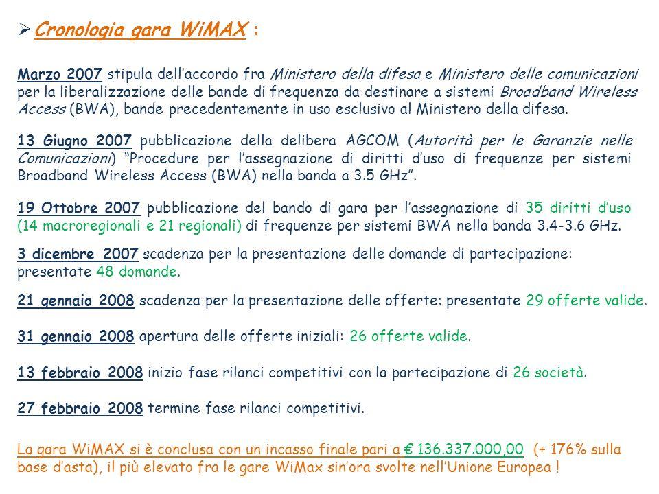 Cronologia gara WiMAX :