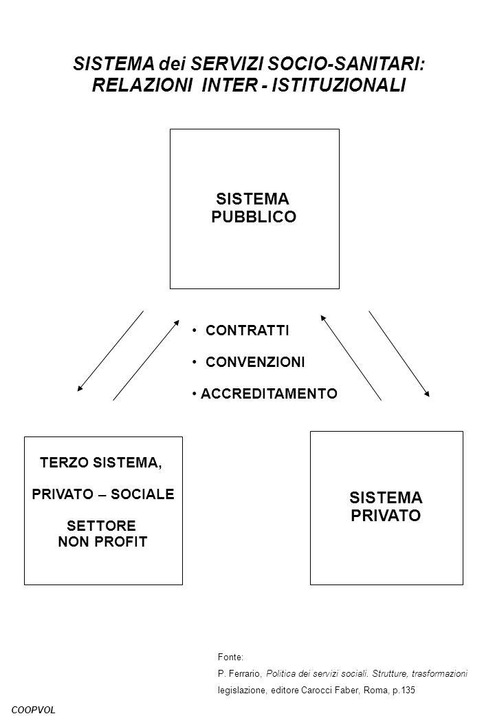 SISTEMA dei SERVIZI SOCIO-SANITARI: RELAZIONI INTER - ISTITUZIONALI