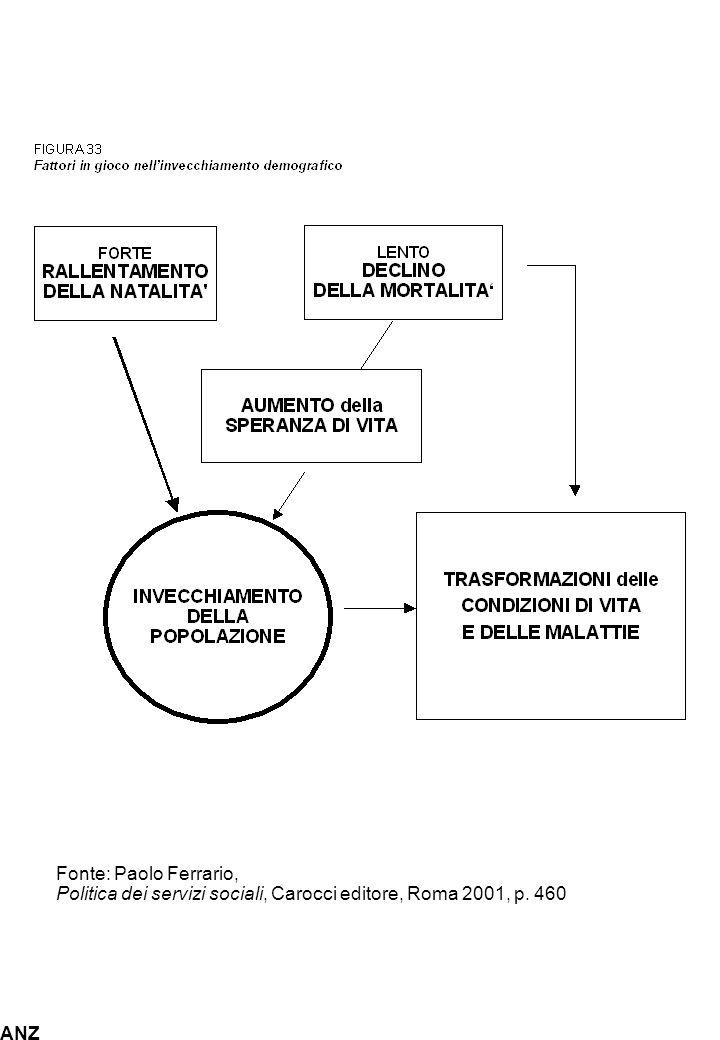 Fonte: Paolo Ferrario, Politica dei servizi sociali, Carocci editore, Roma 2001, p. 460 ANZ