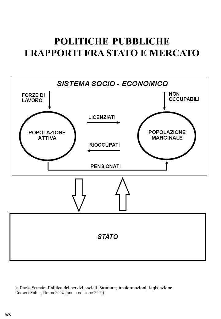 POLITICHE PUBBLICHE I RAPPORTI FRA STATO E MERCATO