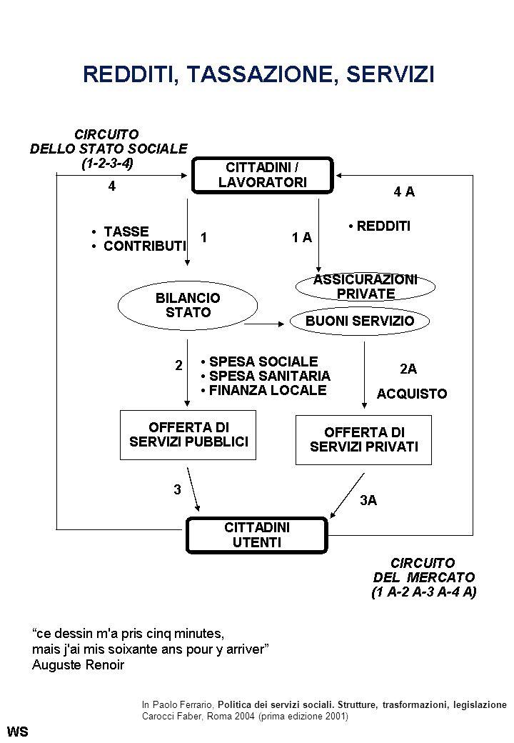 In Paolo Ferrario, Politica dei servizi sociali