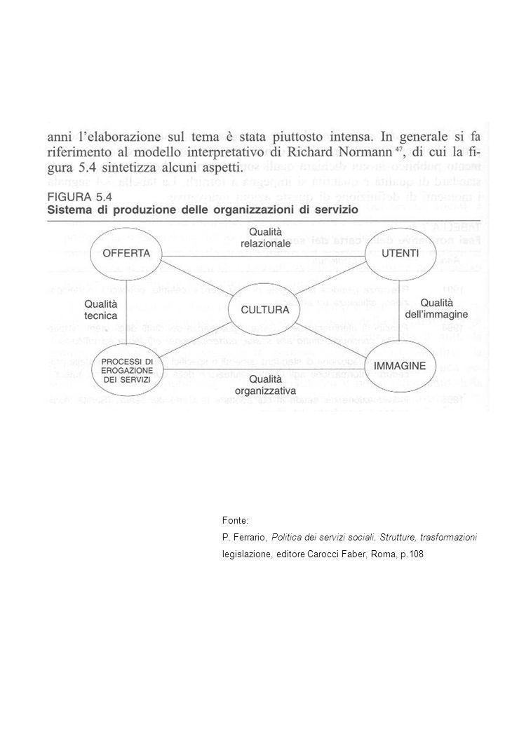 Fonte: P. Ferrario, Politica dei servizi sociali.