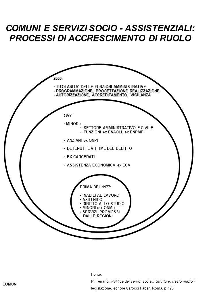 COMUNI E SERVIZI SOCIO - ASSISTENZIALI: PROCESSI DI ACCRESCIMENTO DI RUOLO