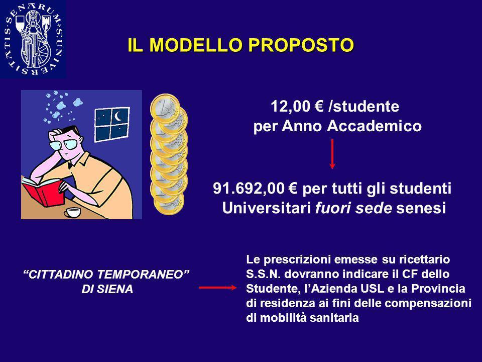 IL MODELLO PROPOSTO 12,00 € /studente per Anno Accademico