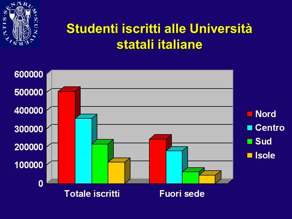 Studenti iscritti alle Università statali italiane