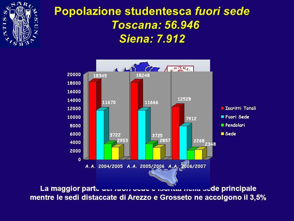 Popolazione studentesca fuori sede Toscana: 56.946 Siena: 7.912