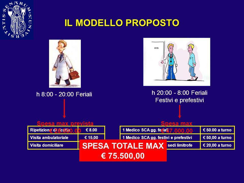 IL MODELLO PROPOSTO SPESA TOTALE MAX € 75.500,00