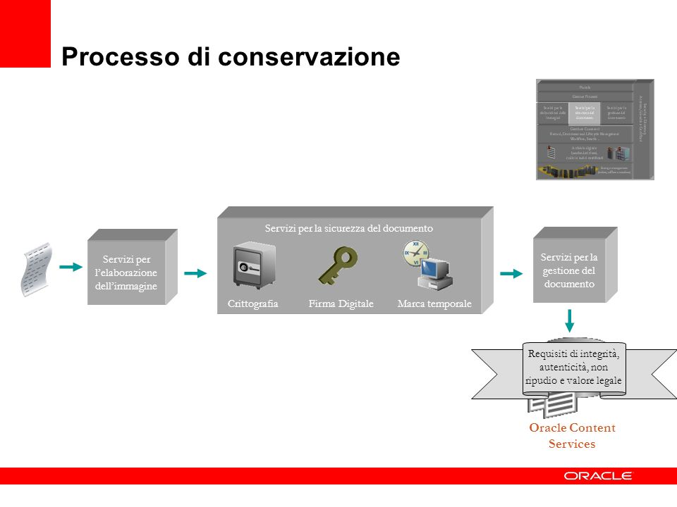 Processo di conservazione