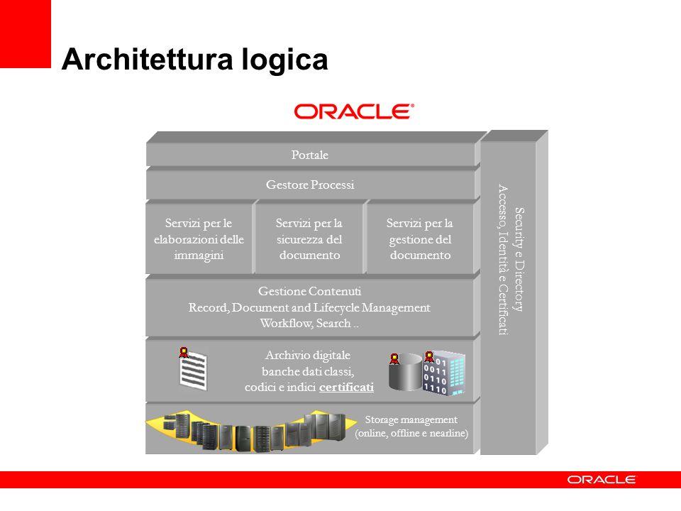 Architettura logica Archivio digitale banche dati classi,