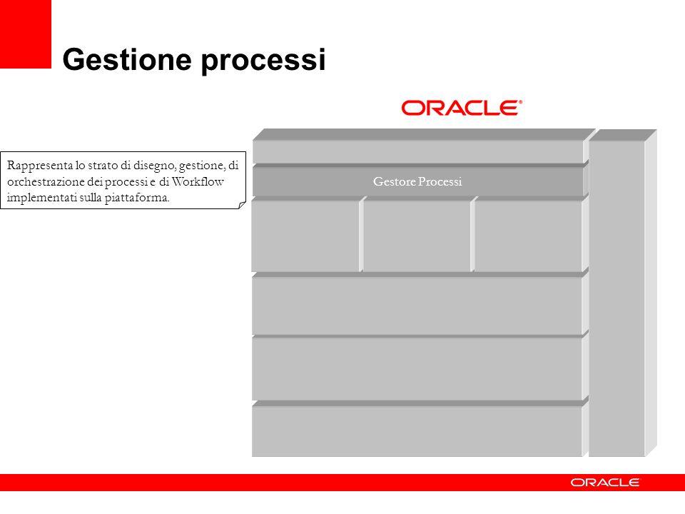 Gestione processi Rappresenta lo strato di disegno, gestione, di orchestrazione dei processi e di Workflow implementati sulla piattaforma.