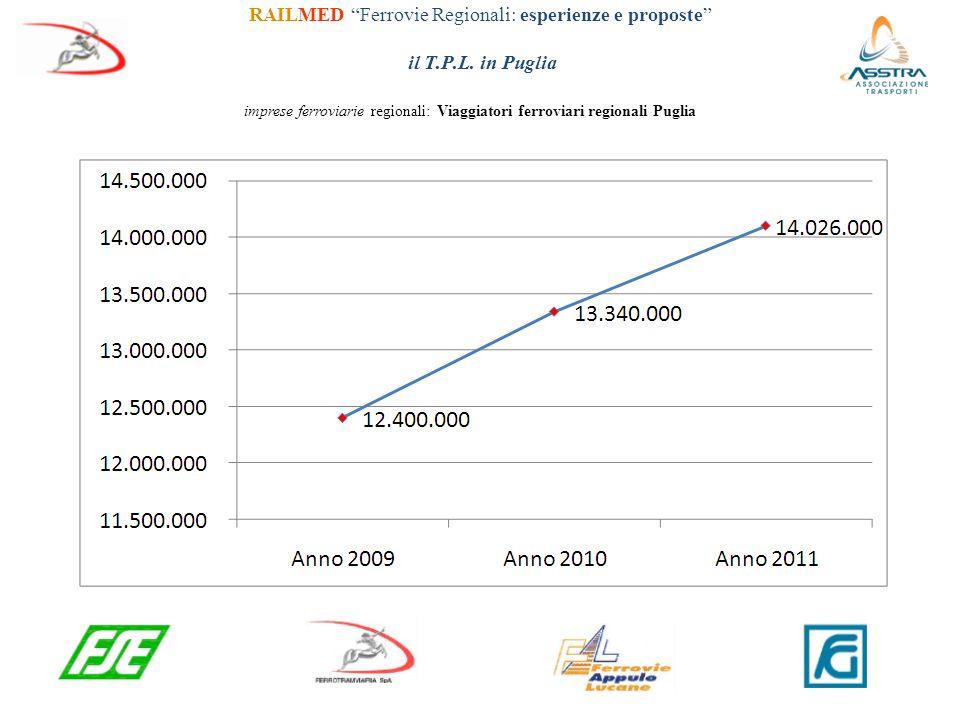 imprese ferroviarie regionali: Viaggiatori ferroviari regionali Puglia