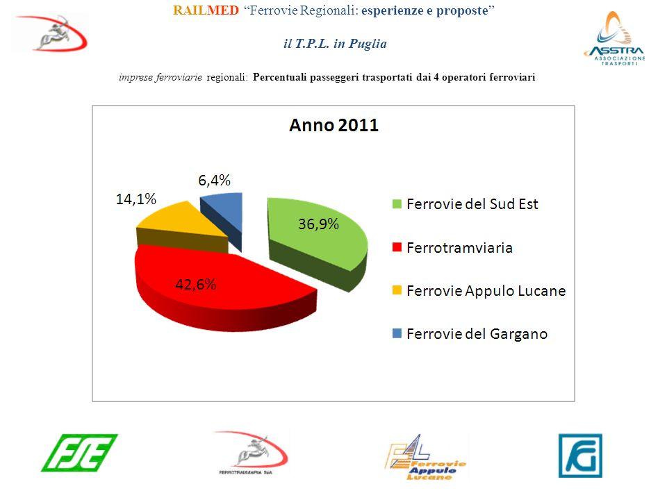 RAILMED Ferrovie Regionali: esperienze e proposte il T. P. L